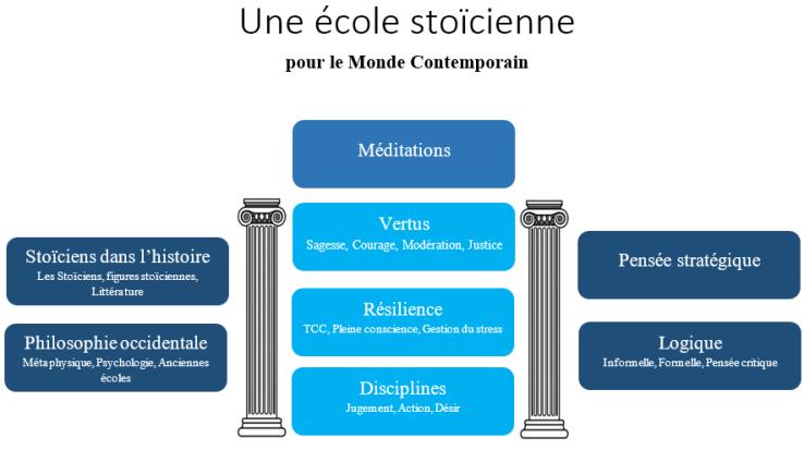 Ecole stoïcienne résumé cours