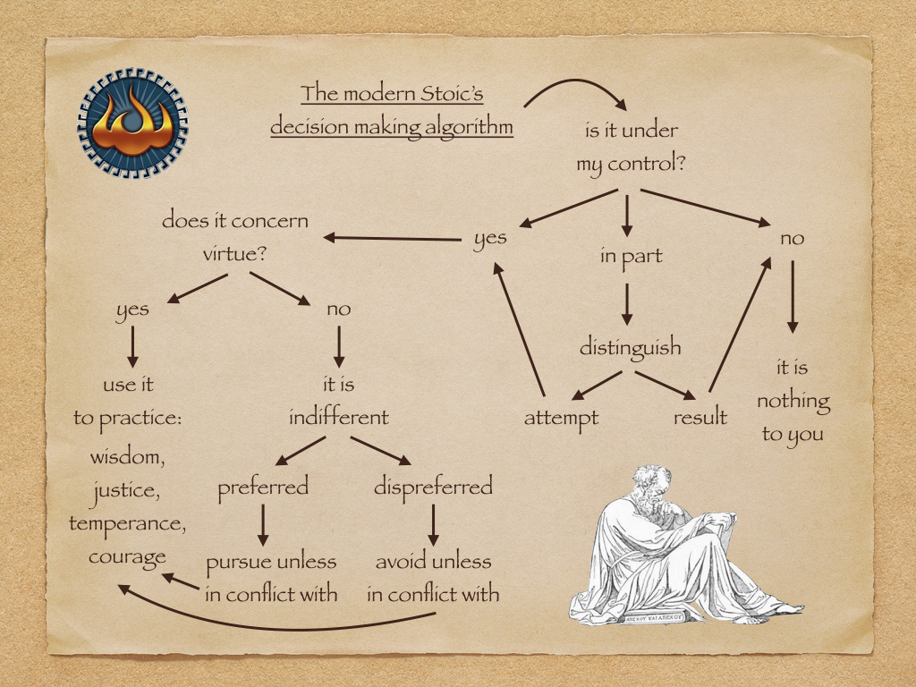 stoic-decision-making