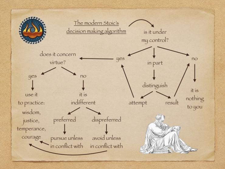 stoic-decision-making