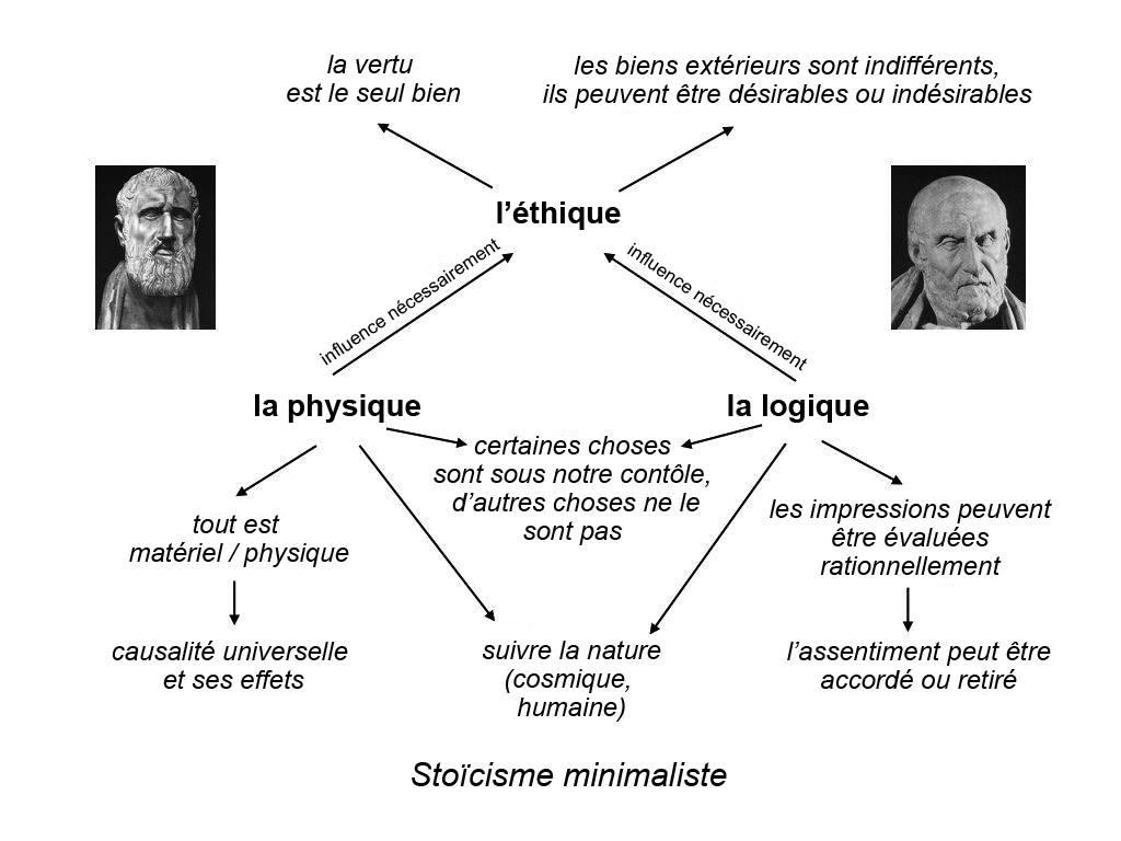 Système stoïcien